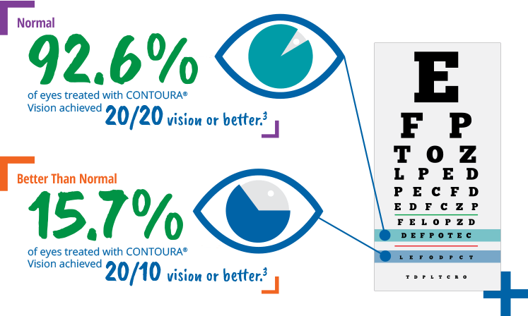 normal vision vs better than normal